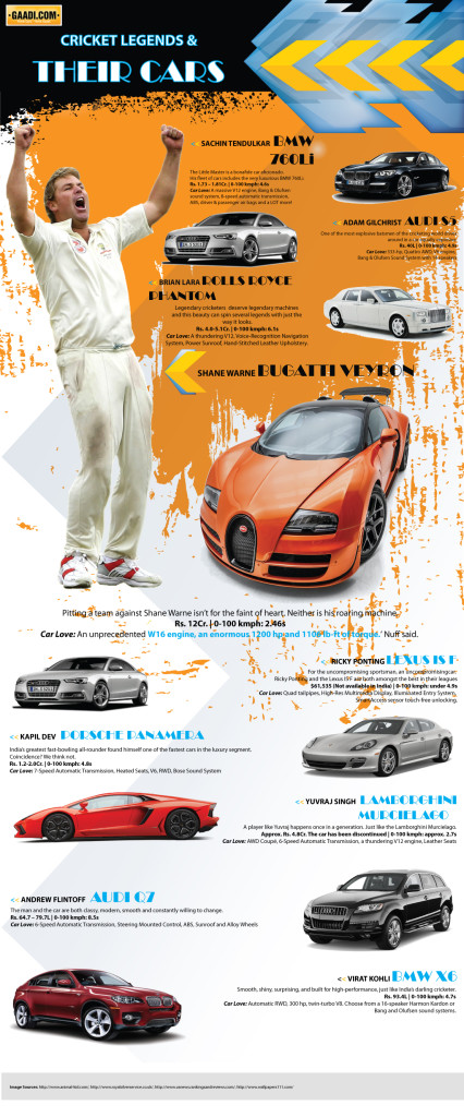 Cricket-Legends-&-their-Cars_13th-Feb,-15